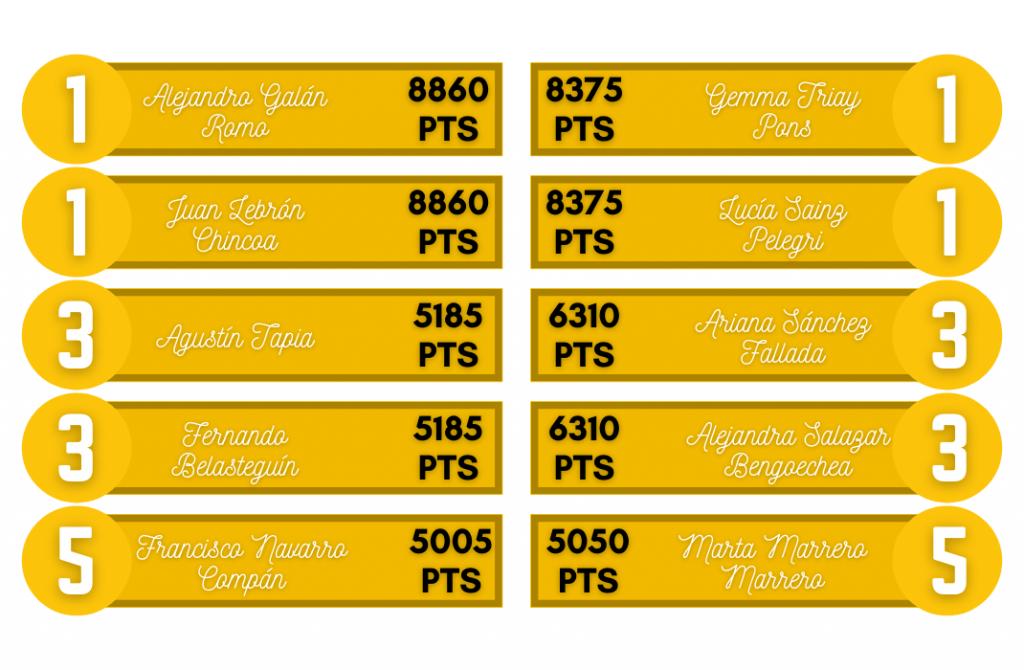 top 5 world padel tour rankings